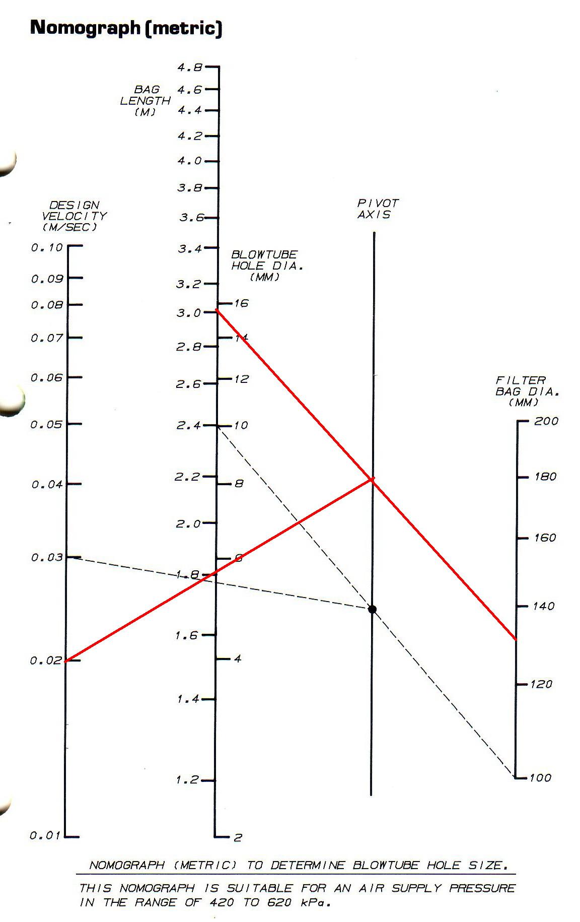 Nomograph 01