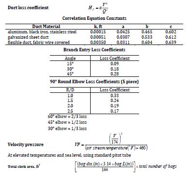 สูตรคำนวณ Duct Friction Loss